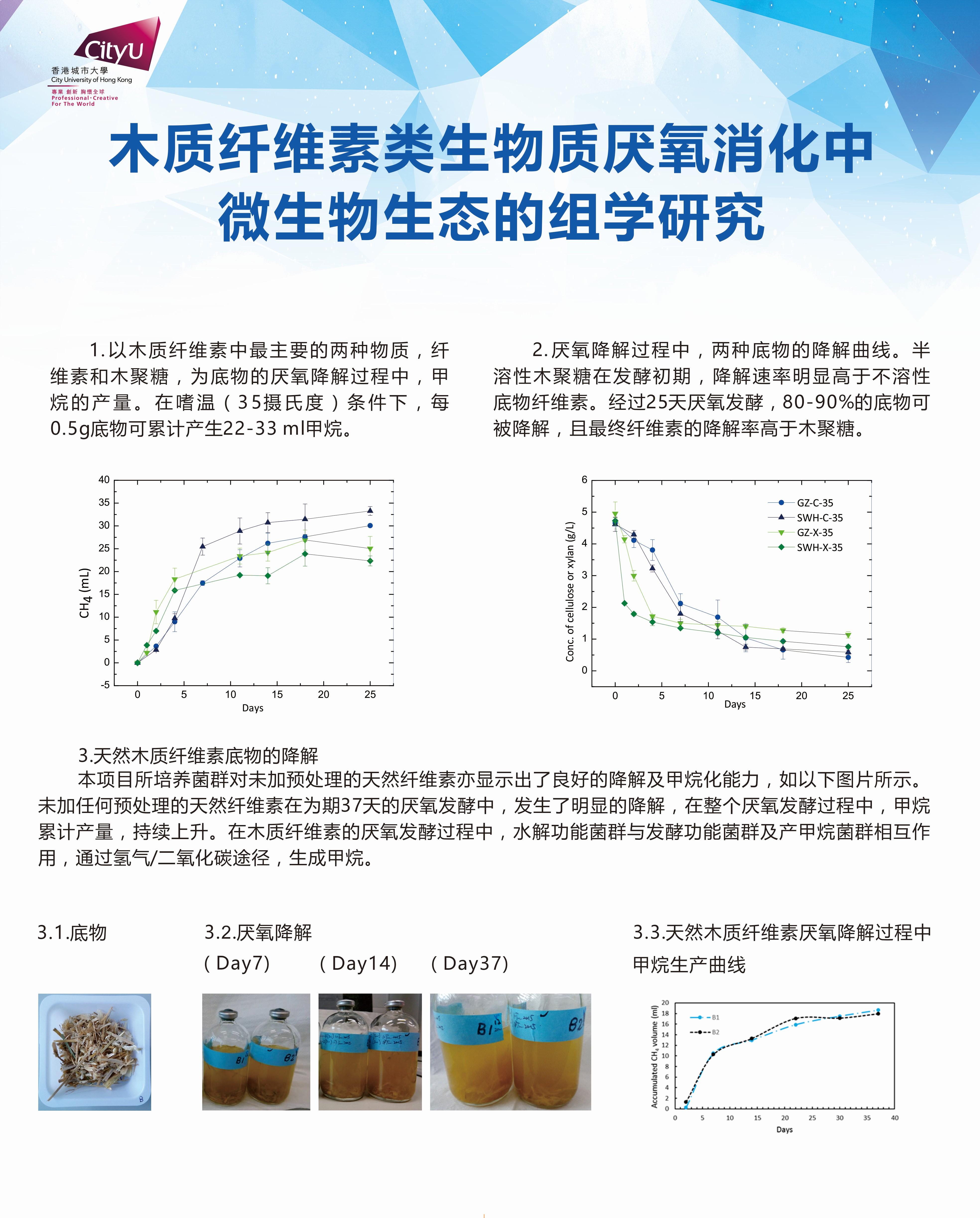 木质纤维素类生物质厌氧消化中微生物生态的组学研究.jpg
